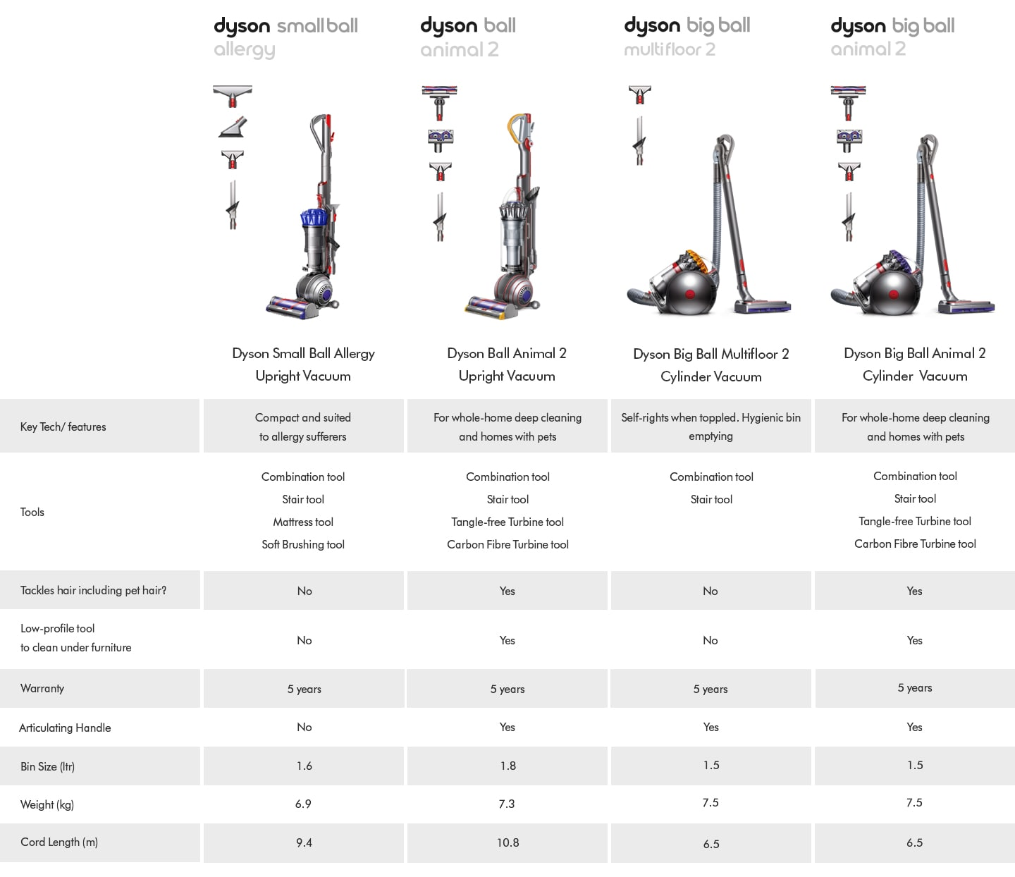 Dyson Upright Comparison table